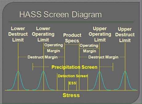 HASS Screen Diagram